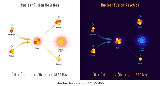 Nuclear fusion reaction process vector image. Illustration showing a nuclear fusion process. Nuclear energy diagram of nuclear fusion reaction.