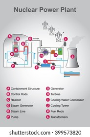 a nuclear power plant or nuclear power station is a thermal power station  in which the