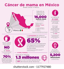 The numbers of breast cancer in Mexico