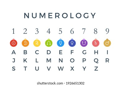 The numerology sign, planet, number and alphabet