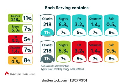 Nutrition facts chart