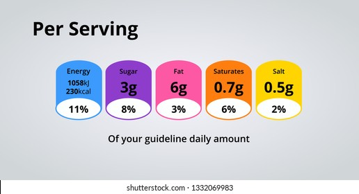 Nutrition Facts Info Per Serving. Daily amount gideline or calories, cholesterol, fats, sugar, sult in grams and percent. Food daily value information.