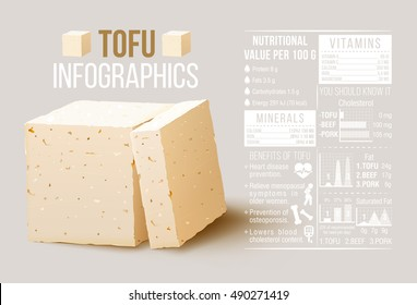 Nutritional value and benefit of tofu cheese Infographics.