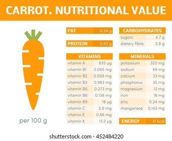 Nutritional value of carrot, vector infographic elements