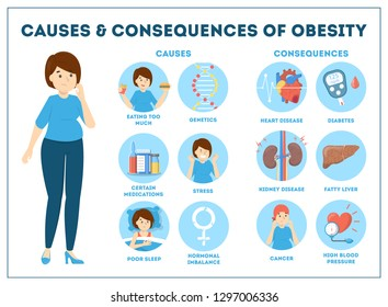 Obesity causes and consequences infographic for overweight people. Diabetes and internal organ disease risk. Unhealthy eating problem. Vector illustration in cartoon style