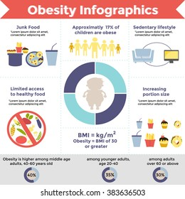 Obesity infographic template - fast food, sedentary lifestyle and other. Diet and  data visualization concept. Vector illustration.