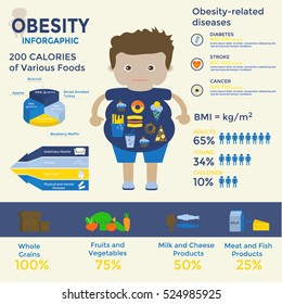 Obesity infographic template - fast food, sedentary lifestyle,diet, diseases, portion size and healthy eating. Can be used for web design, presentations, posters, brochures, flyers, magazines.