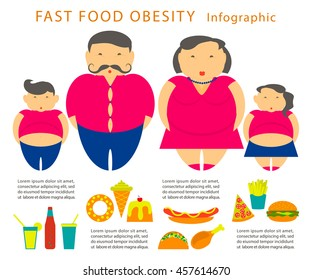 Obesity infographic template - junk fast food, childhood overweight elements, fat man, woman and kids. Diet and lifestyle data visualization concept poster. Vector illustration eps10