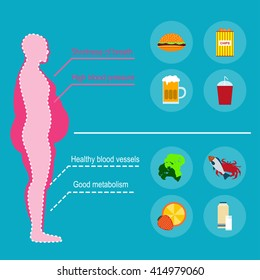 Obesity man. The causes of obesity. Vector illustration Concept of obesity caused by junk food and drinks. The harm to health. Fast food and healthy food