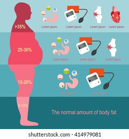 Obesity man. Vector illustration The progression of obesity. Infographics. Body fat percentage from low to high. Diseases from obesity. Flat design.