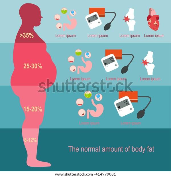 infografica di resto di perdita di pesona