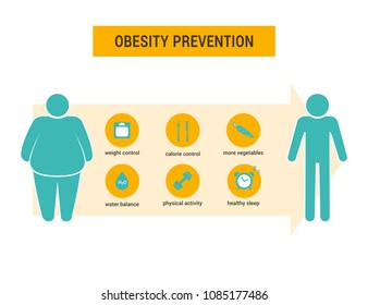 Obesity prevention data visualization concept. Overweight and obesity problems and solution. Vector icon element.