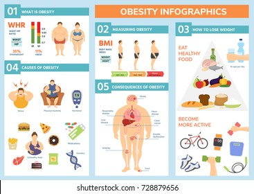 Obesity weight loss and fat people health problems infographic healthy elements exercise for good health with food vector illustration.
