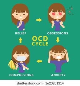 OCD Obsessive Compulsive Disorder Cycle . Mental Illness Signs and Symptoms Infographic Vector Illustration