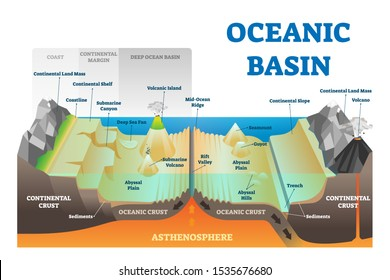 Ocean basin structure vector illustration. Labeled geography educational underwater level scheme with coast, continental margin and crust. Geological explanation with deep atlantic or pacific elements