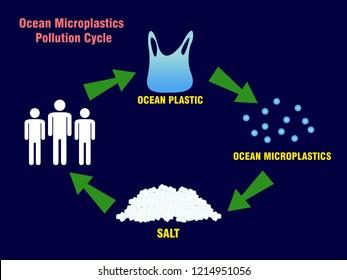 ocean microplastics pollution circle concept. vector illustration.