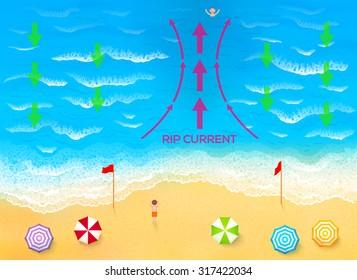 Ocean rip current scheme vector illustration