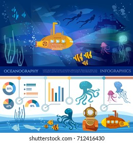 Oceanography ingographic. Sea exploration banner. Scientific research of sea and ocean yellow submarine underwater with periscope divers. Underwater animals infographic