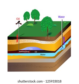 Oil extraction. With bottle-brush drilling, a shaft is drilled horizontally over long distances with a number of brush-like openings. Water is then forcing the oil up toward the wellheads.