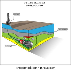 Oil and gas horizontal well 3D vector diagram illustration showing subsurface horizontal hole with drill string and rock formation