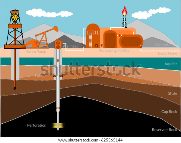 Oil Gas Production Conceptual Well Schematic Stock Vector (Royalty Oil And Gas Schematic Diagram on oil truck terminal layout, oil rig schematic, nuclear schematic, outboard motor schematic, oil well schematic, wind power schematic, oil field drilling diverter, gas turbine schematic, tank battery schematic, oil fracking, horizontal well schematic, oil field illustration, oil refinery process schematic, production well schematic, fracking schematic, power distribution schematic, geothermal schematic,