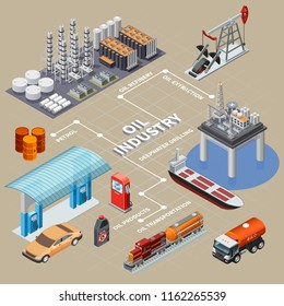 Oil industry isometric infographics with means of transportation extraction equipment products and refinery 3d vector illustration