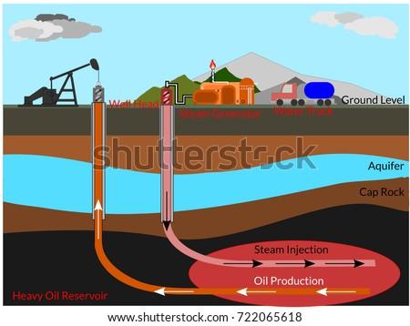 oil well diagram illustrate steamassisted gravity stock vector rh shutterstock com