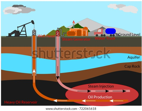 generator oil diagram oil well diagram illustrate steamassisted gravity stock image  oil well diagram illustrate