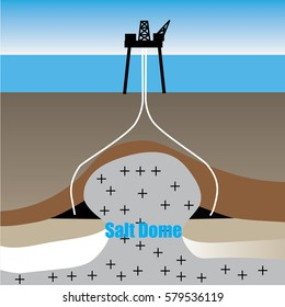Oilfield Directional Drilling Applications - Salt Dome Drilling