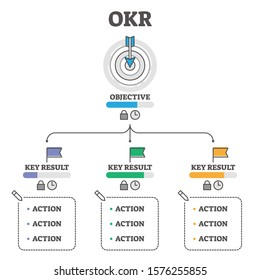 OKR vector illustration. Objectives and Key Results outline concept scheme. Business performance improvement method with unchangeable and edited elements. Outcome tracking framework system explanation