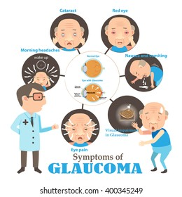 Old man  glaucoma symptoms and Detailed anatomy of Glaucoma and healthy eye.Info Graphics Vector illustrations