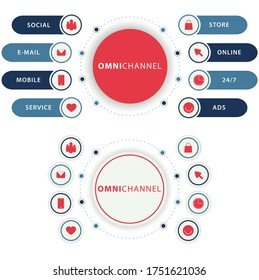 Omnichannel infographic with circular icons