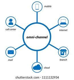 Omnichannel retail concept. Man using mobile payments online shopping and customer network connection, m-banking
