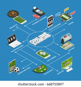 Online casino gambling isometric flowchart with virtual roulette slotmachines lottery dice games and payment systems vector illustration