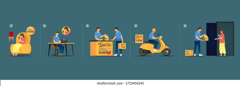 Online Delivery Step by Step, Order Food by Phone and Deliver BY Bike, Hamburger French fried, A Female Orders via Online App, Operator Receives the call, Messenger Picks up Food, Deliver to Client.