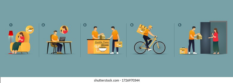 Online Delivery Step by Step, Order Food by Phone and Deliver BY Bicycle, Noodle and Juice, A Female Orders via Online App, Operator Receives the call, Messenger Picks up Food, Deliver Food to Client.