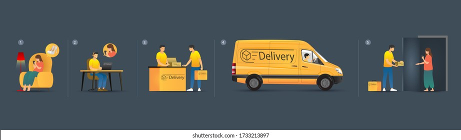 Online Delivery Step by Step, Order Goods by Phone and Deliver by Van, High Heel Shoes, A Female Orders via Online App, Operator Receives the call, Messenger Picks up Food, Deliver Goods to Client.
