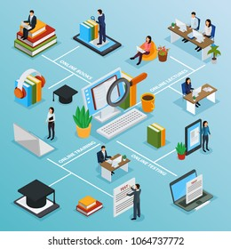 Online education characters isometric flowchart with internet lesson, electronic books, computer test of knowledge vector illustration