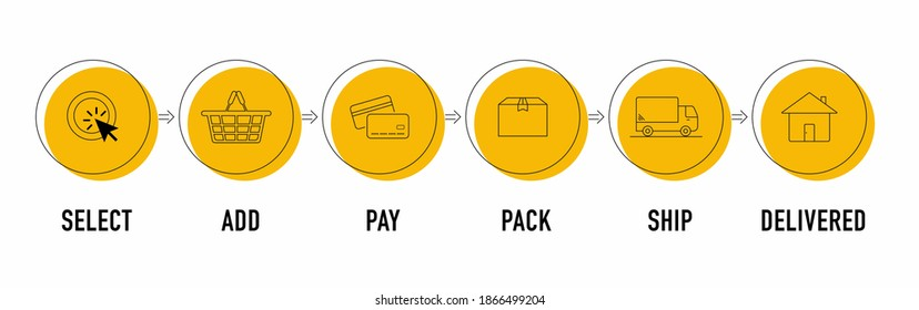 Online order and delivery process, select, add, pay, pack, ship and delivered