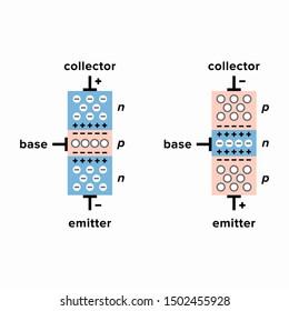 Operation principle of n-p-n and p-n-p  bipolar junction transistors