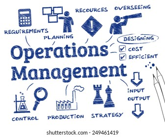 operations management. Chart with keywords and icons