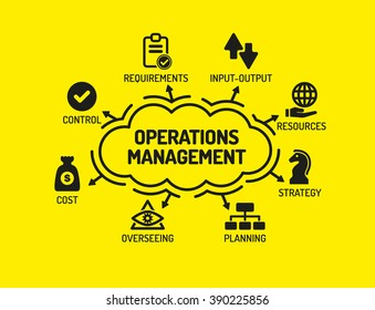Operations Management. Chart with keywords and icons on yellow background