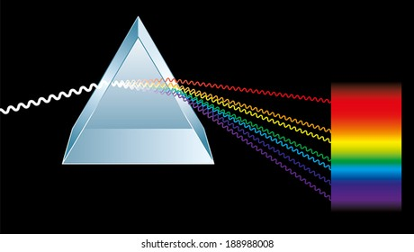 Optics: a triangular prism is breaking light up into its constituent spectral colors, the colors of the rainbow. Light rays are presented as electromagnetic waves. Vector illustration.