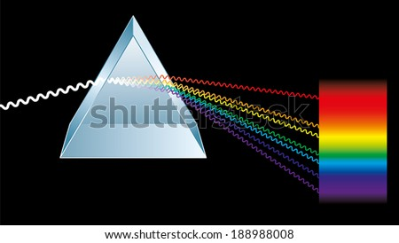 Optics a triangular prism
