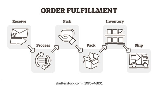 Order fulfillment e-commerce business concept example, five steps scheme vector illustration, receiving, processing, picking, packaging and shipping. Flat and simple outline icons.