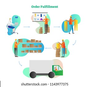 Order fulfillment vector illustration. Full cycle process from operator order, check, gathering in stock, collection to delivery. Online shopping, distribution business concept with box shipping.