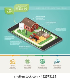 Organic farming principles, environmental care and food production infographic