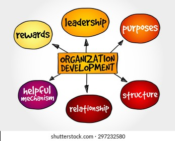 Organization development mind map, business concept