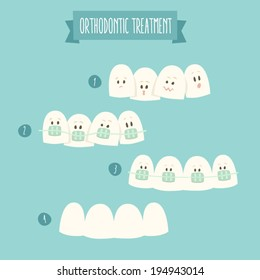 orthodontic treatment (tooth braces) vector illustration, flat design