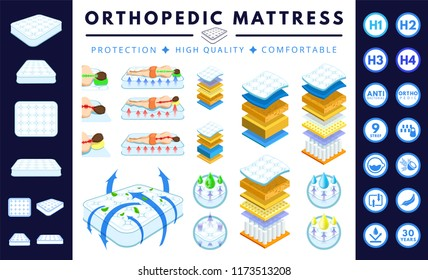 Orthopedic mattress set. Correct, incorrect sleep position. Layered mattress. White double bed, sofa.  Absorbing material while offering  breathable, comfortable, protection. Flat cartoon vector.